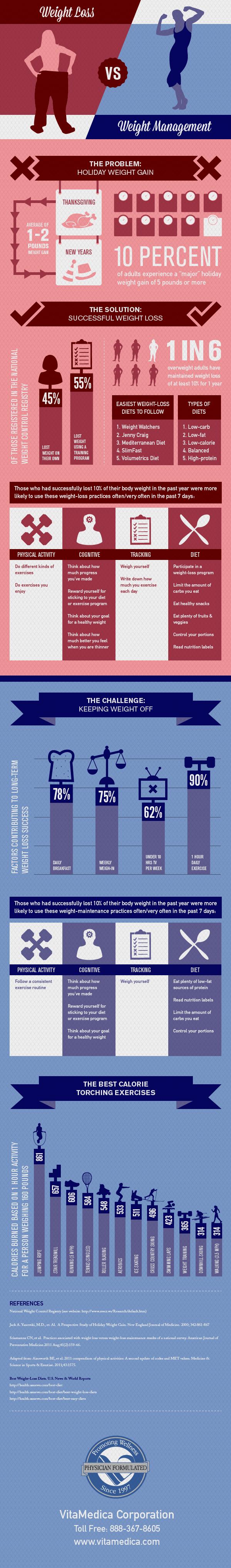 weight-loss-versus-weight-management_50eb6dff8b794