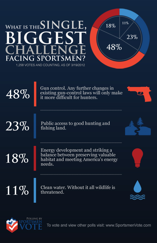 what is the greatest challenge facing The top 7 challenges facing leaders today published on may 18 the fourth biggest challenge facing a leader would be that they lack the skills to lead from a.