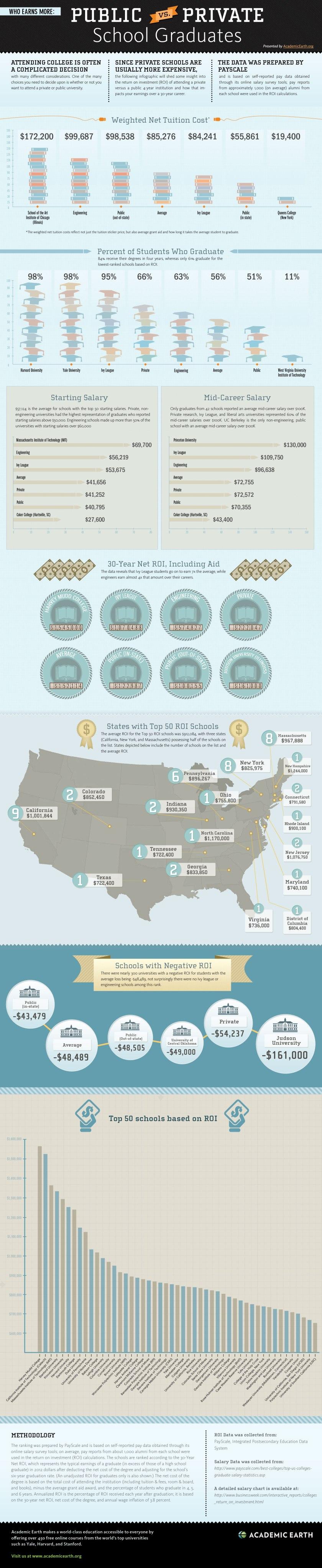 who-earns-more-public-vs-private-school-graduates_50d11fecad404