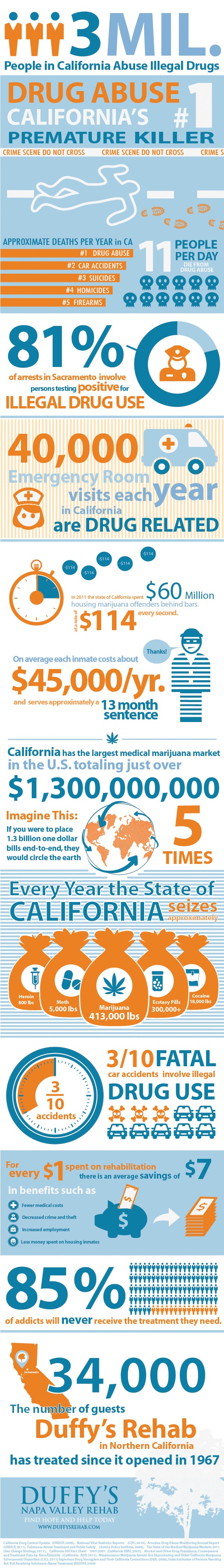 california-drug-abuse-statistics_50b905e4324ac