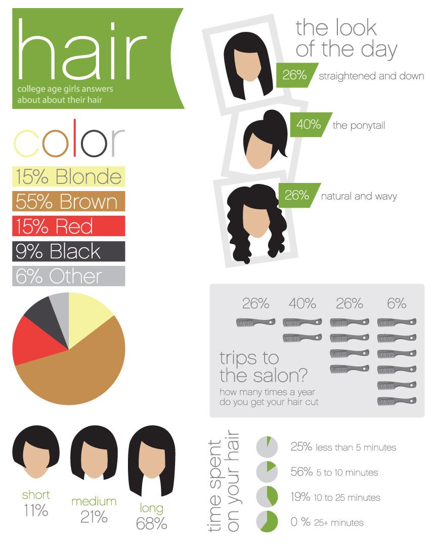 Hair color statistics us