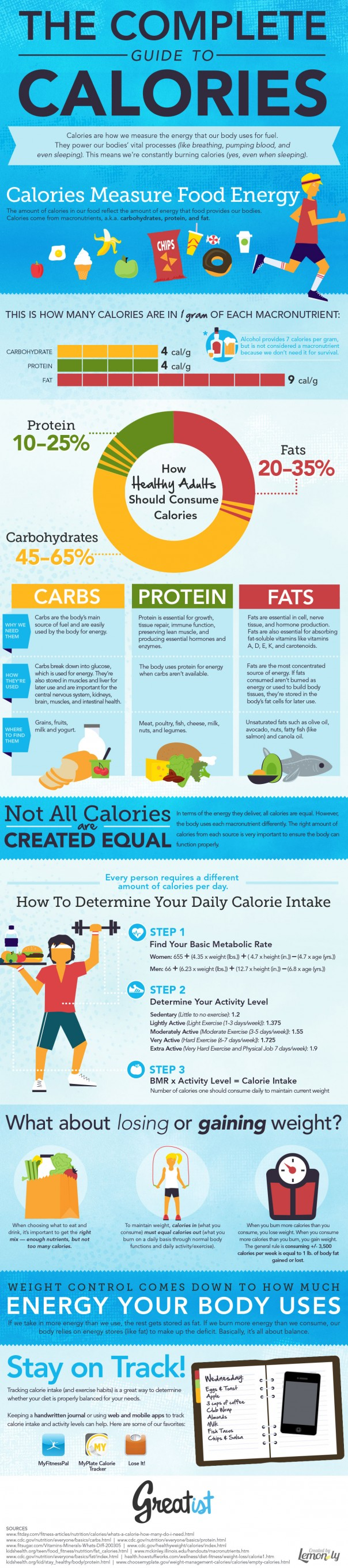 the-complete-guide-to-calories_50637dda2ab3e