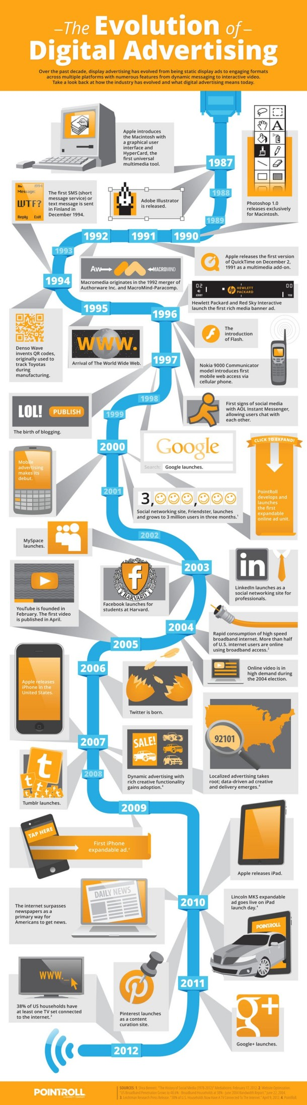 TheEvolutionofDigitalAdvertisingINFOGRAPHIC_506375a26dc31
