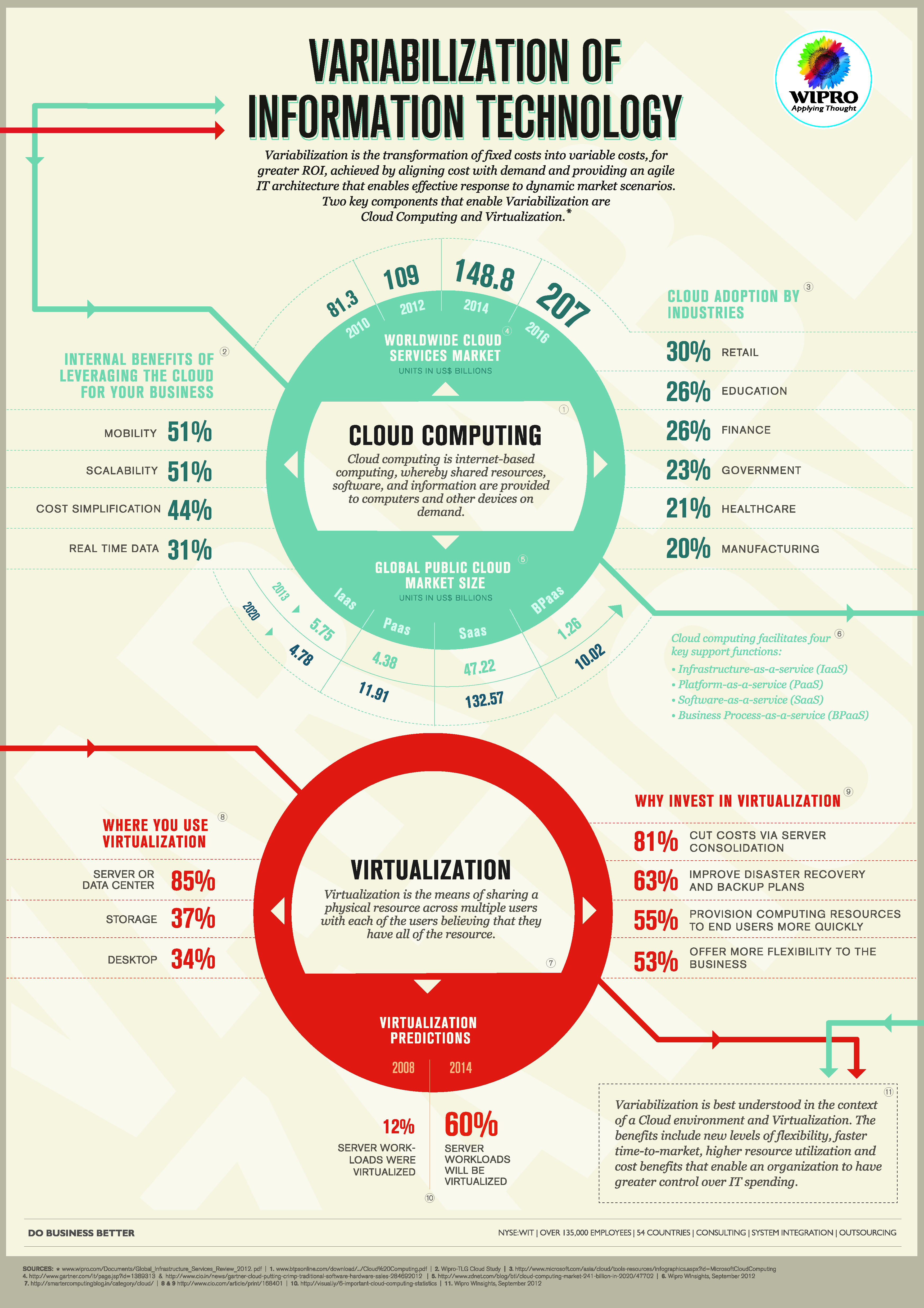 Variabilization of Information Technology [INFOGRAPHIC ...