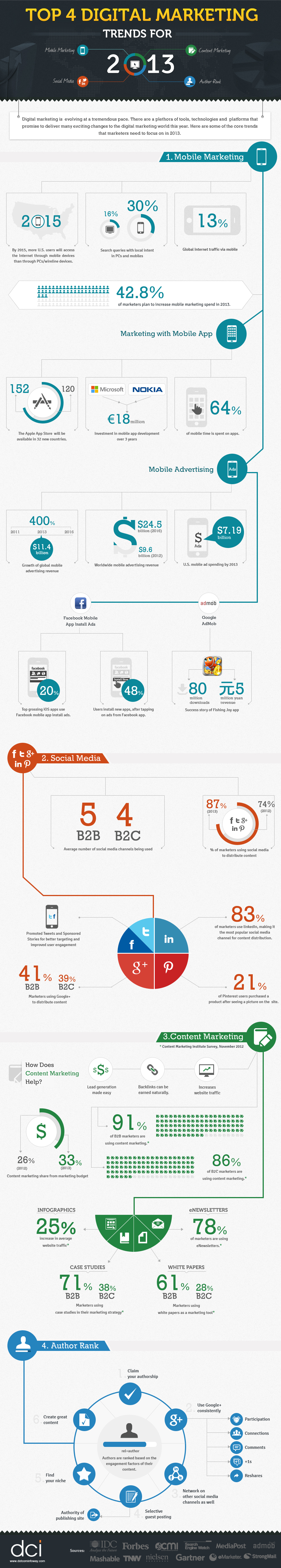1digital-marketing-trends-2013-infographics