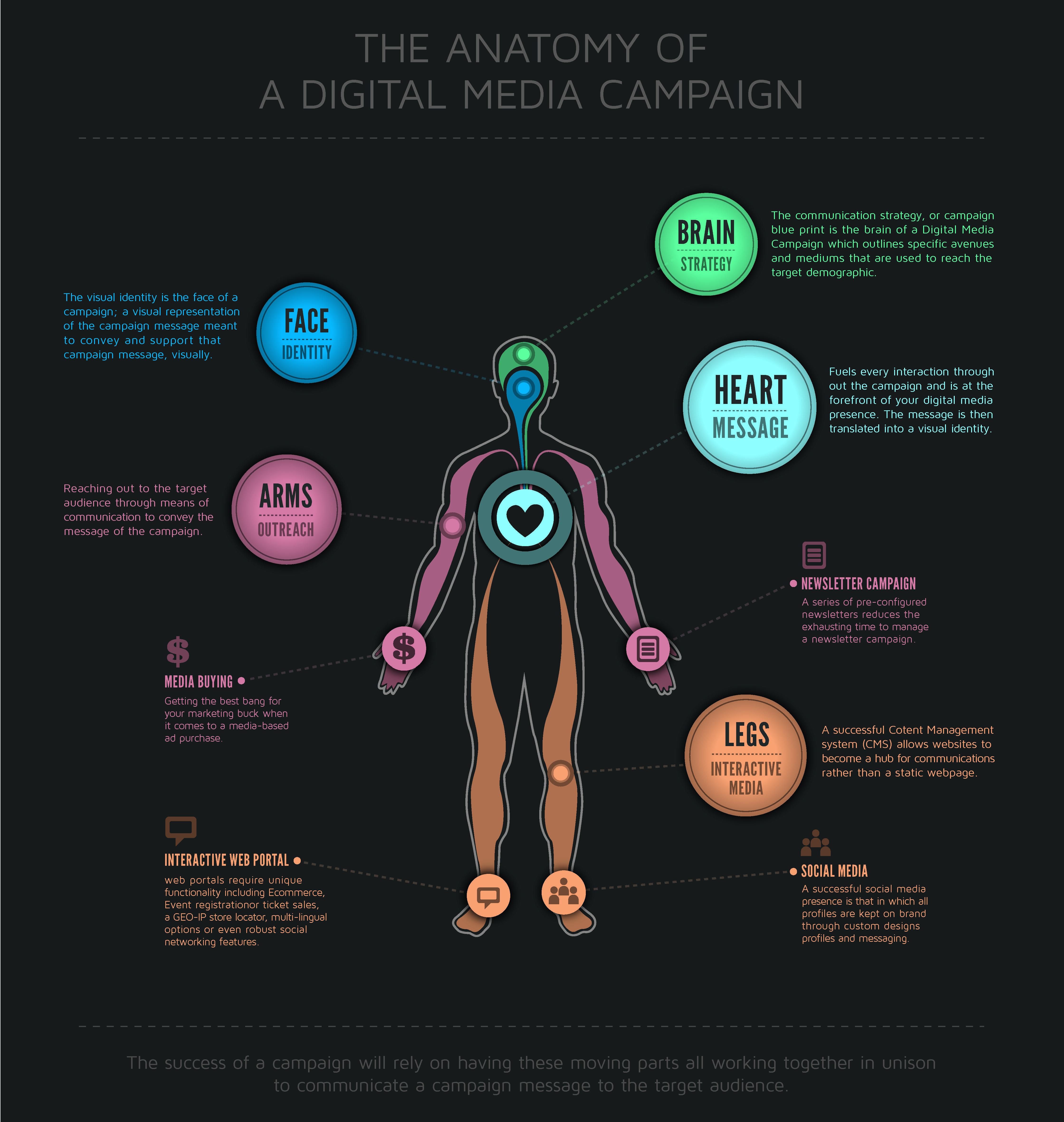 anatomy-of-a-digital-media-campaign_50a1c10442ecb