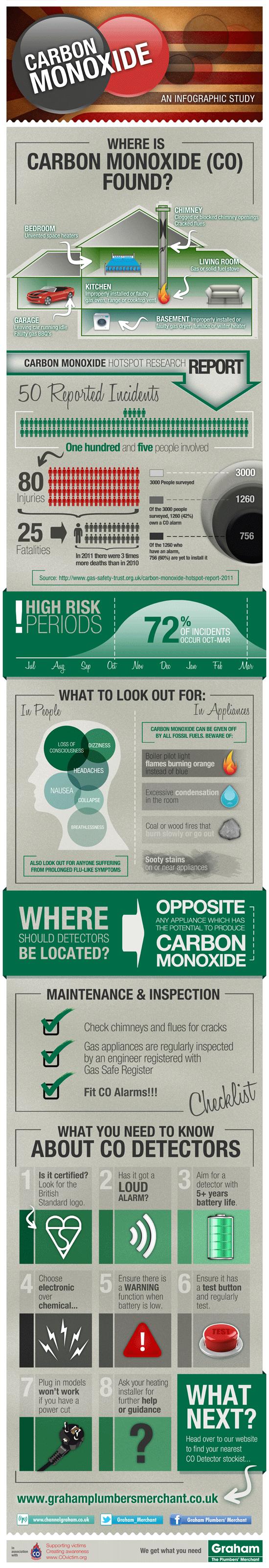 carbon-monoxide-awareness-infographic_50a3dbb83d502