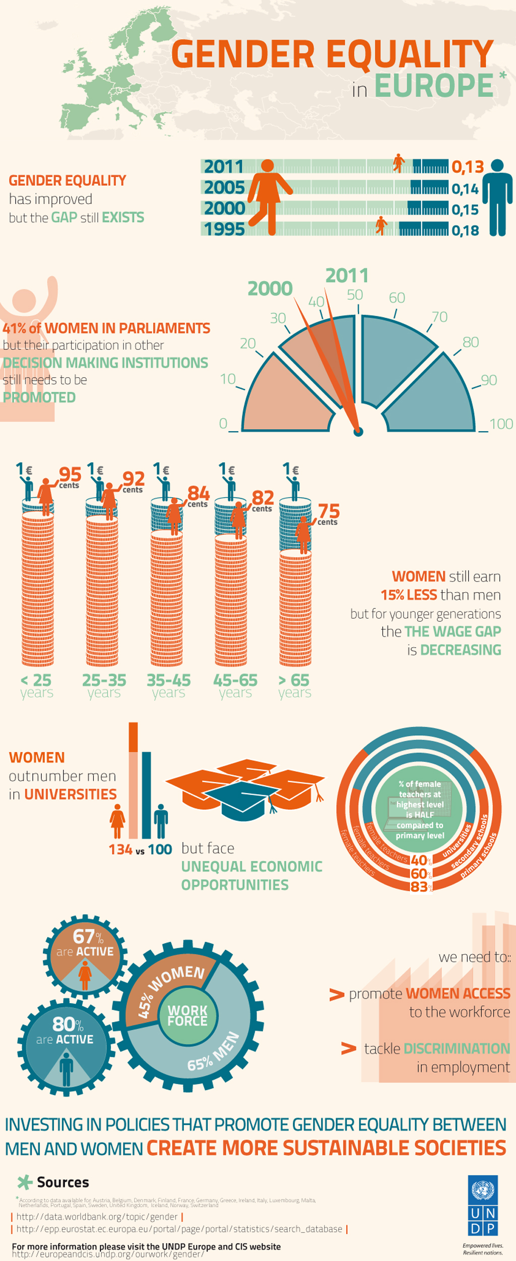 Gender Equality In Europe Infographic Infographic List