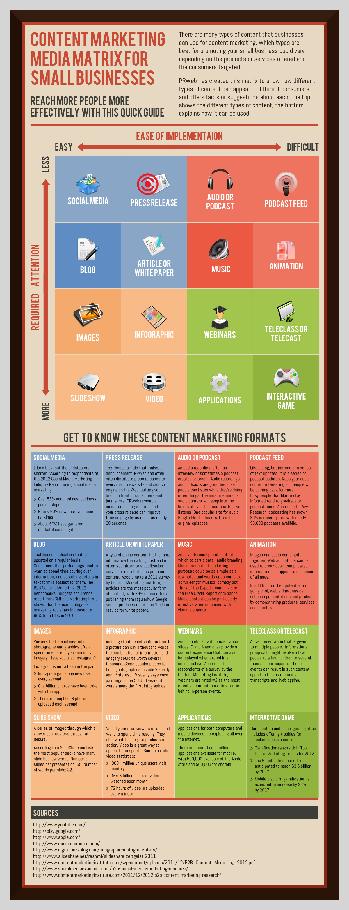infographic-the-content-marketing-matrix-for-small-businesses_50adcf1d75720