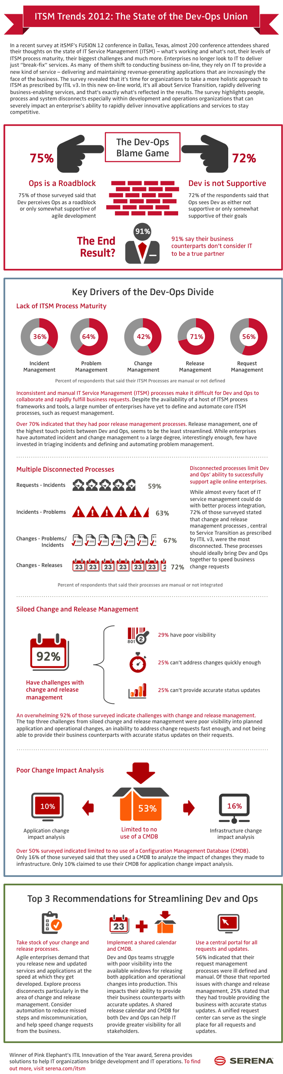 itsm-trends-survey-2012-the-state-of-the-devops-union_50b909e23bfe0