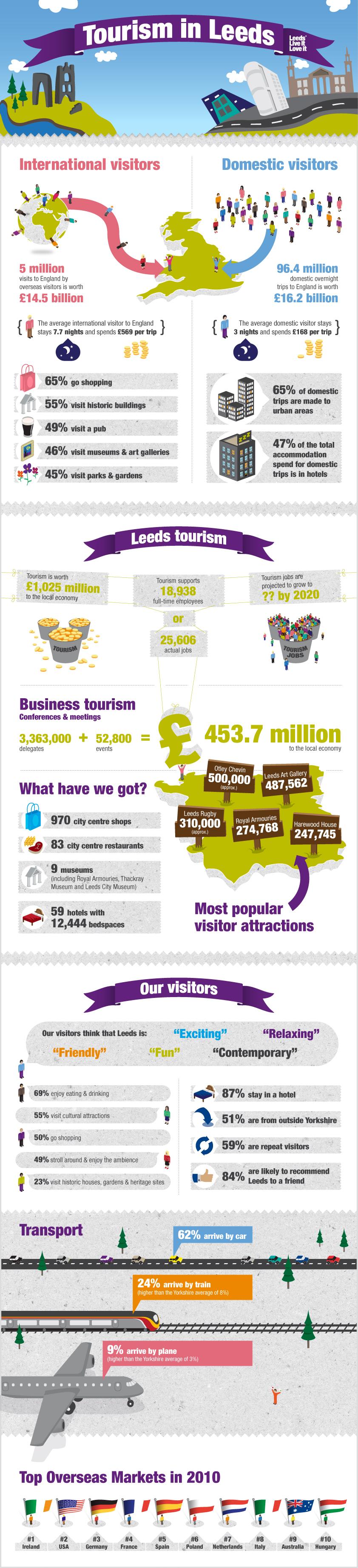leeds-tourism-visitor-stats_50ade5735c393