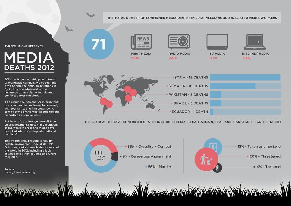 media-deaths-2012_509a81bcb6fcd