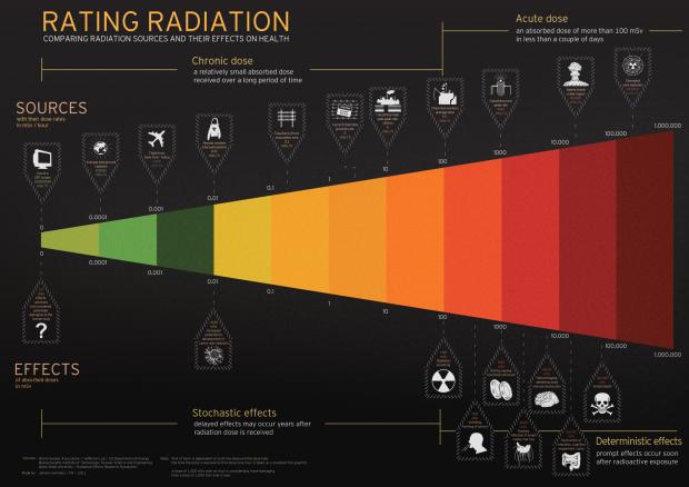rating-radiation_50aa98c5af8b0