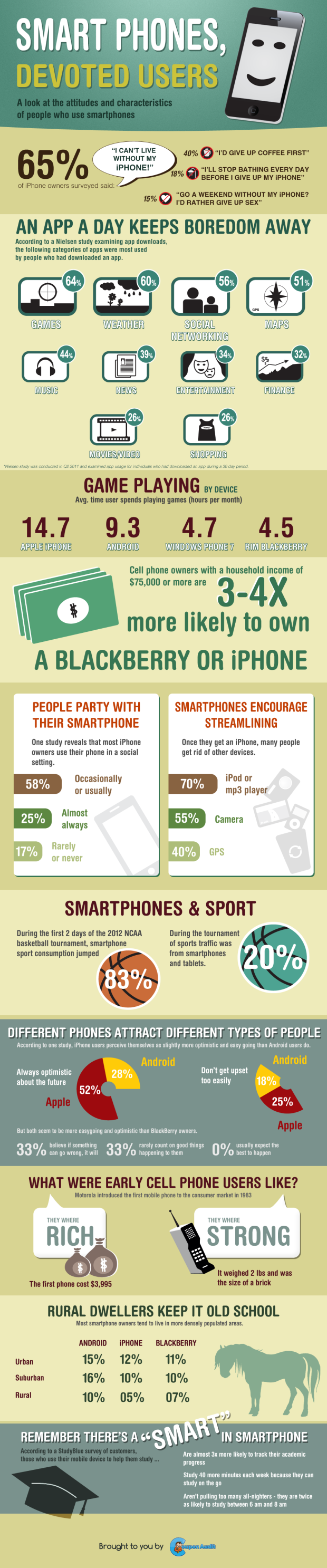 smartphones-devoted-users-infographic_50b3276273a62
