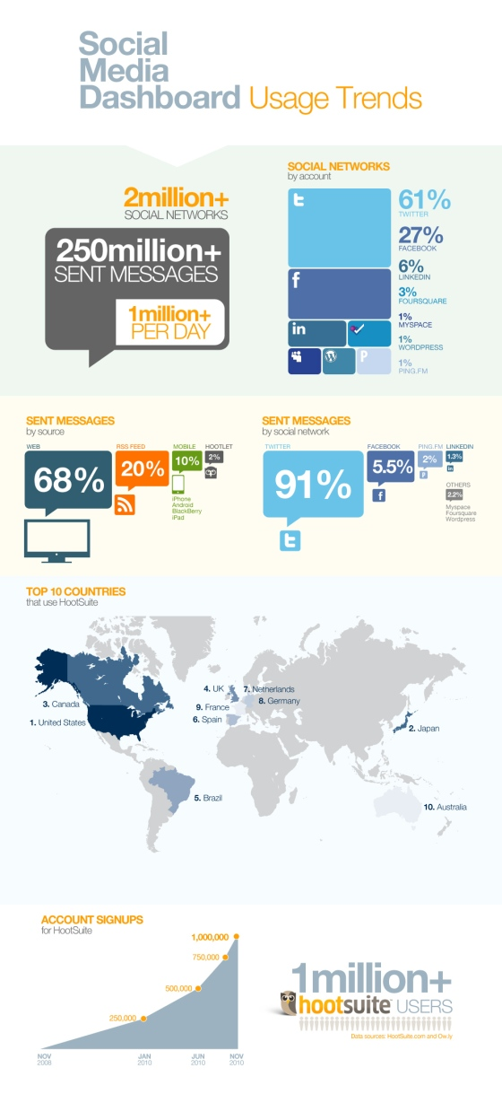 social-media-dashboard-usage-trends_50a6ad2552654