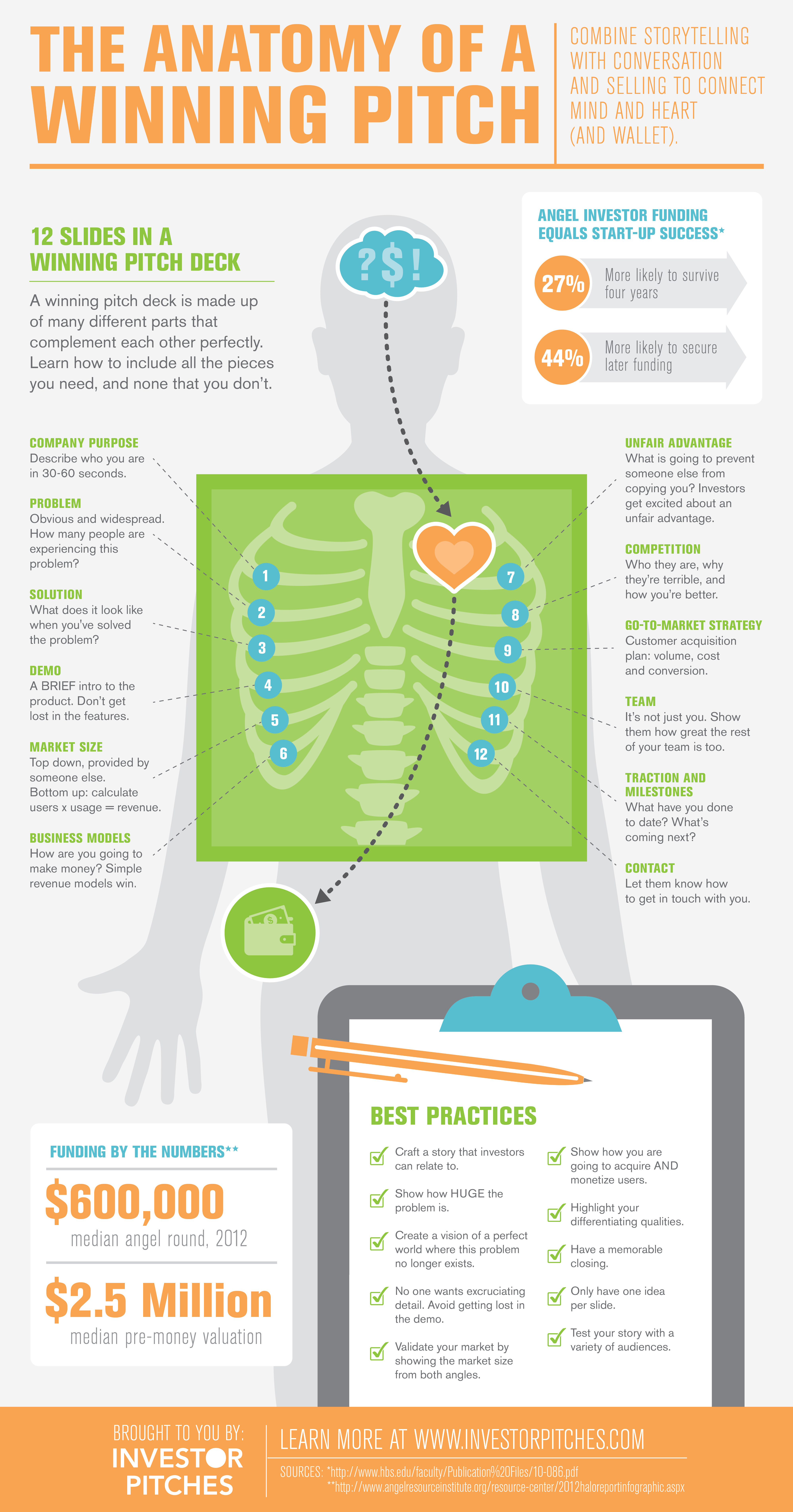 The Anatomy of a Winning Pitch [INFOGRAPHIC] – Infographic List