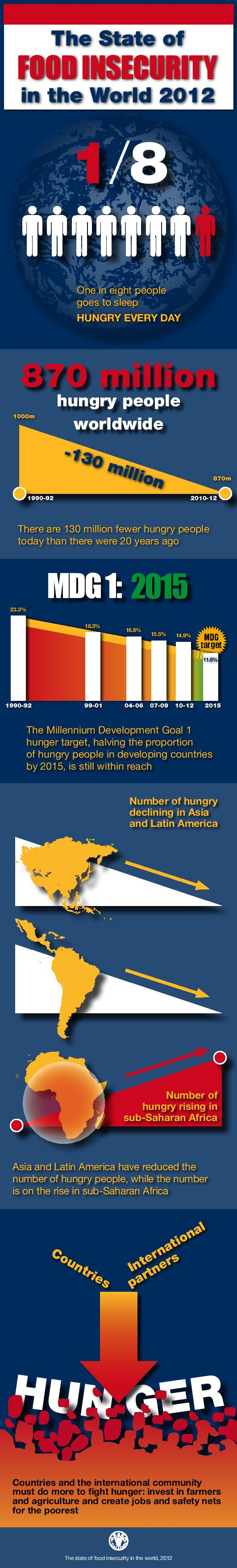 the-state-of-food-insecurity-in-the-world-2012_509a1cbd3ac30
