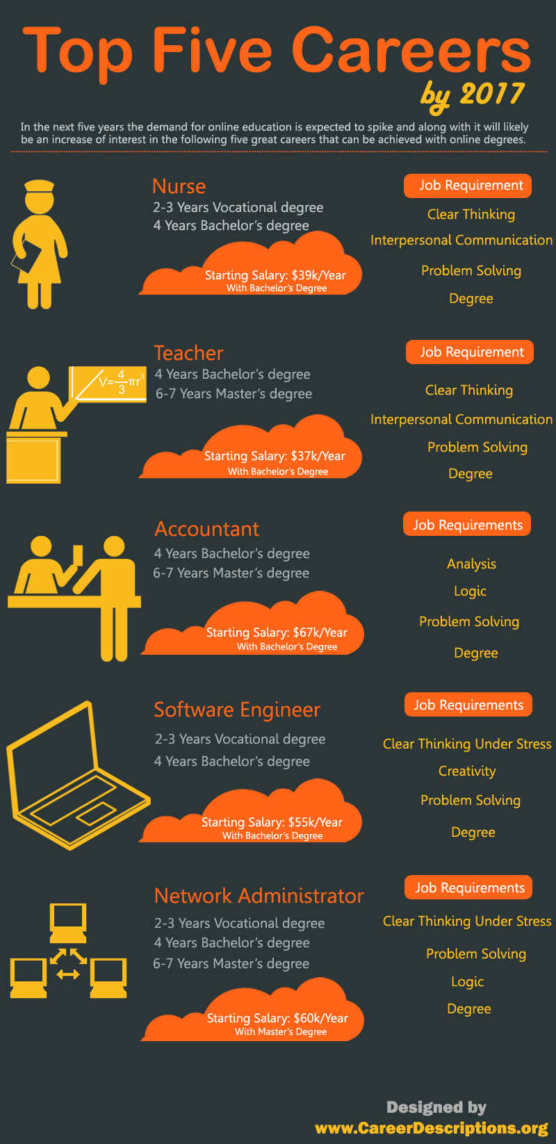 Top Five Careers By 2017 Infographic Infographic List