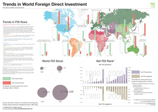 trends-in-world-foreign-direct-investement_50aa82aa74d44
