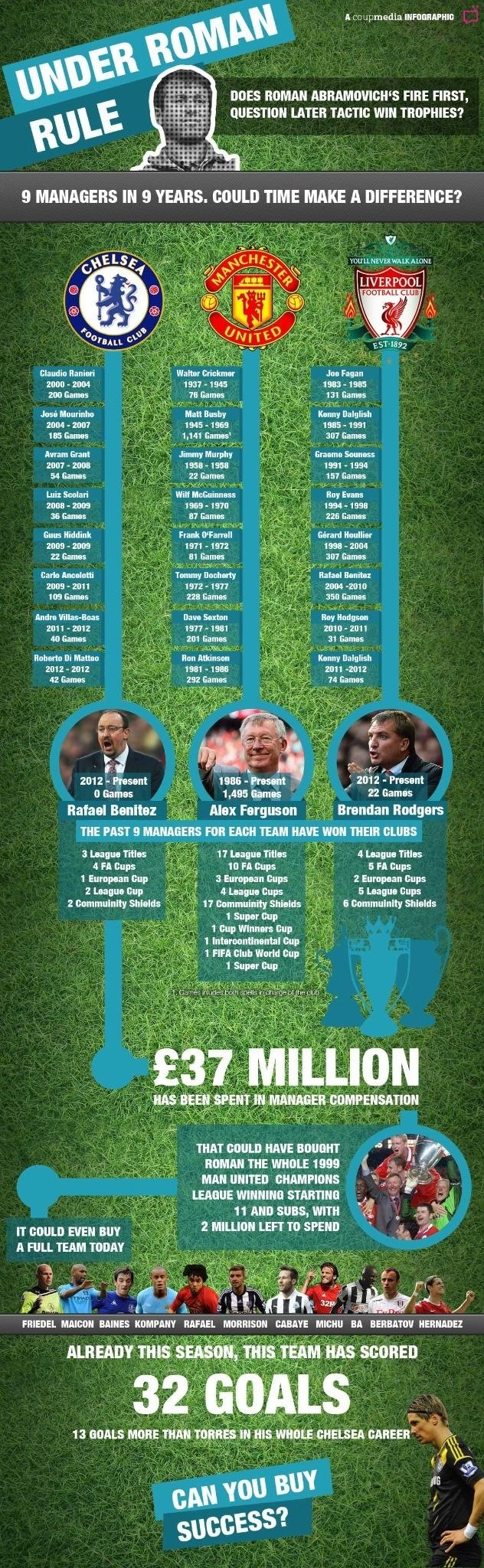 under-roman-rule--is-it-time-for-chelsea-to-trust-their-manager_50ae773d372e6