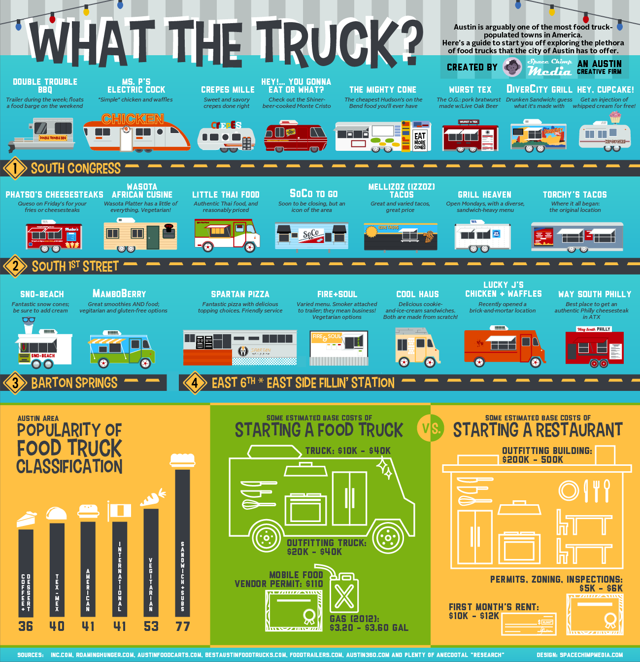 Food truck infographic list for Food truck design app