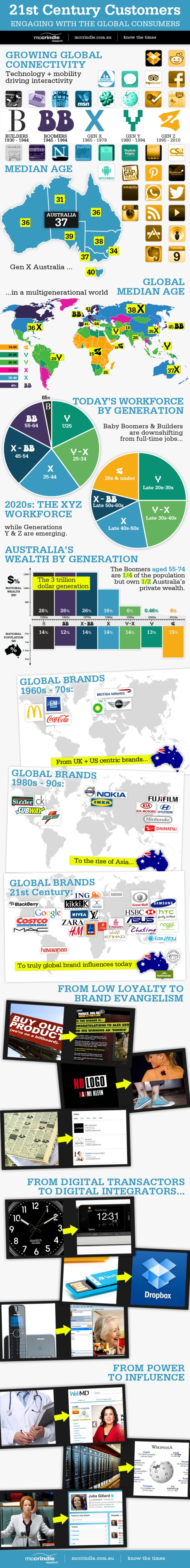 21st-century-customers-engaging-with-the-global-consumers_50610a9d3f97e
