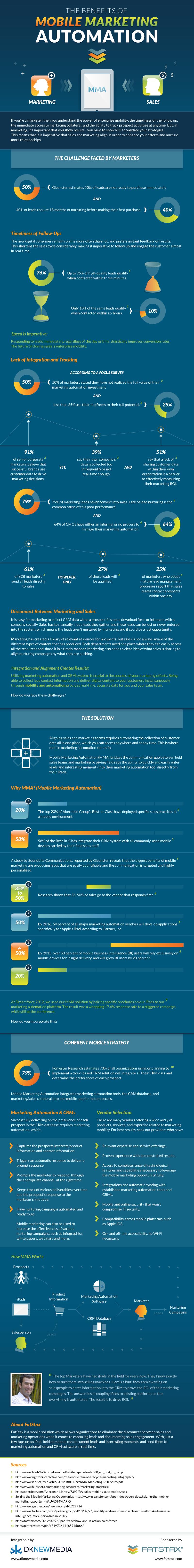 benefits-of-mobile-marketing-automation_51858ca85604e