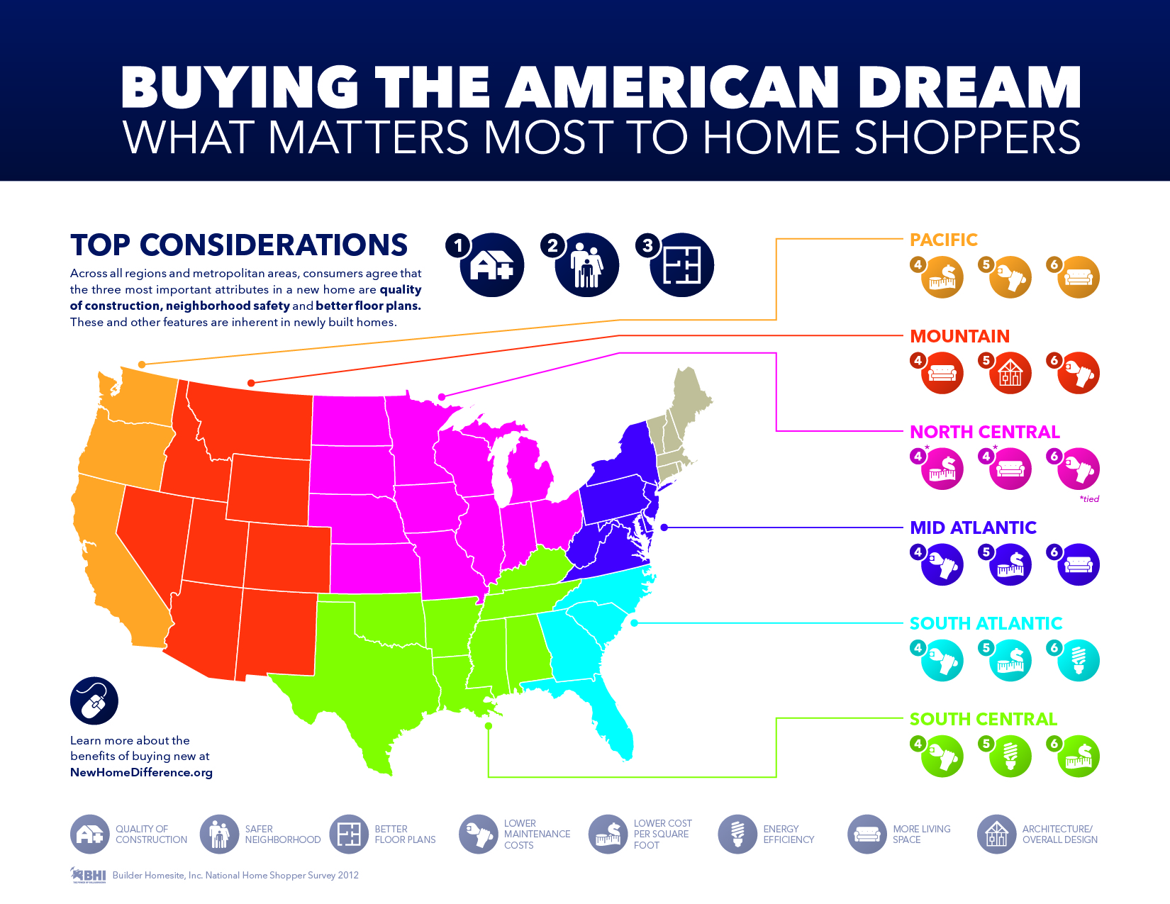 buying the american dream infographic infographic list. Black Bedroom Furniture Sets. Home Design Ideas
