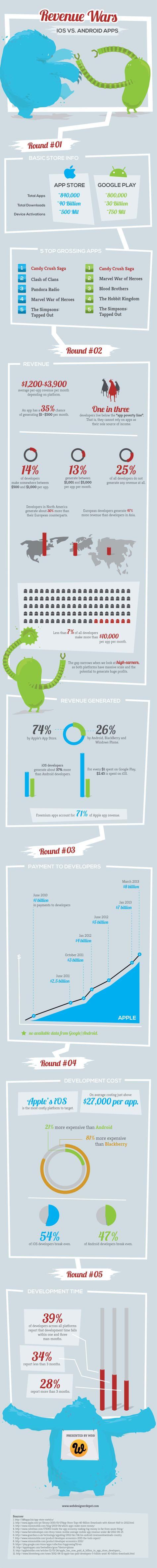 ios-vs-android-revenue-wars_518a4edb39113