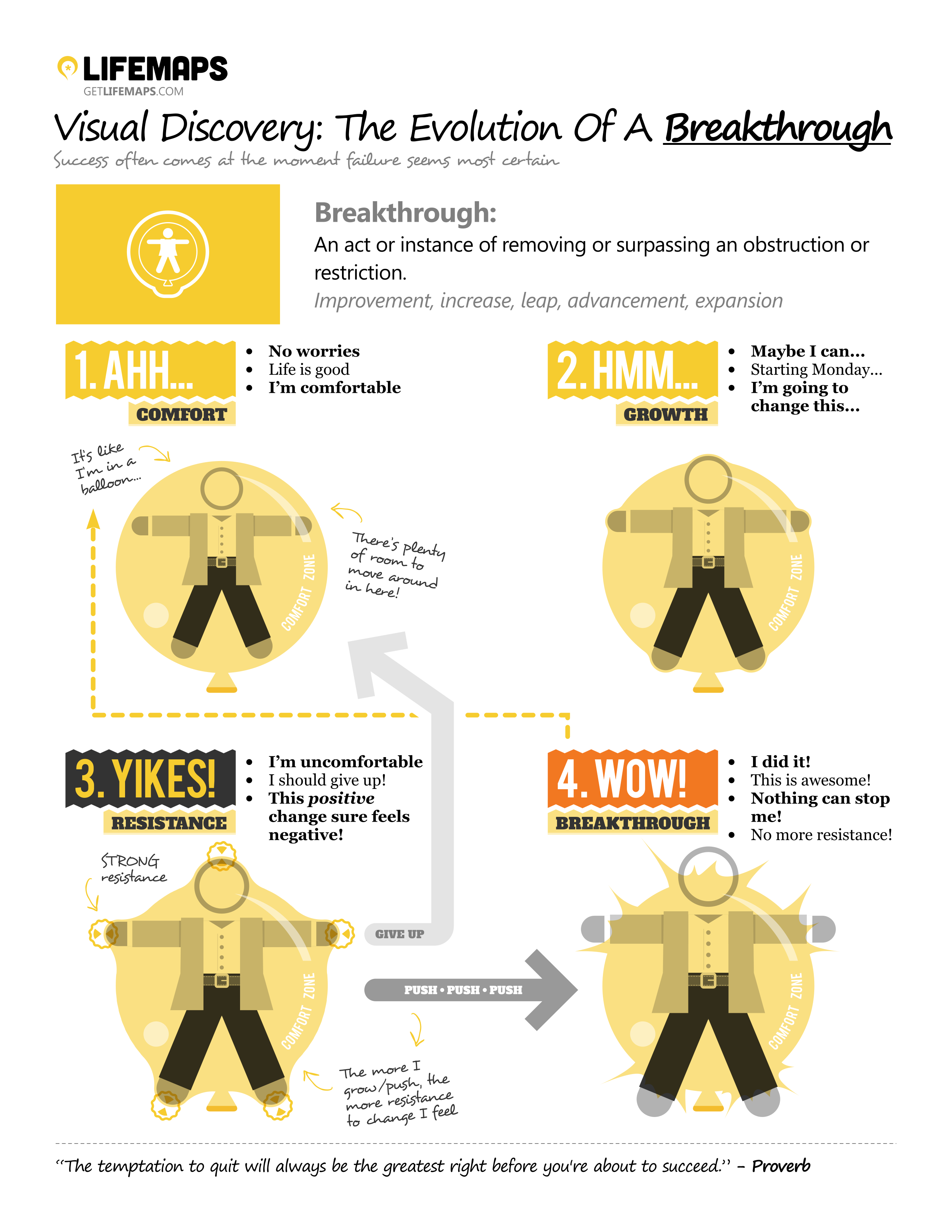the-4-stages-of-a-breakthrough--where-are-you_5188274f5b8d5