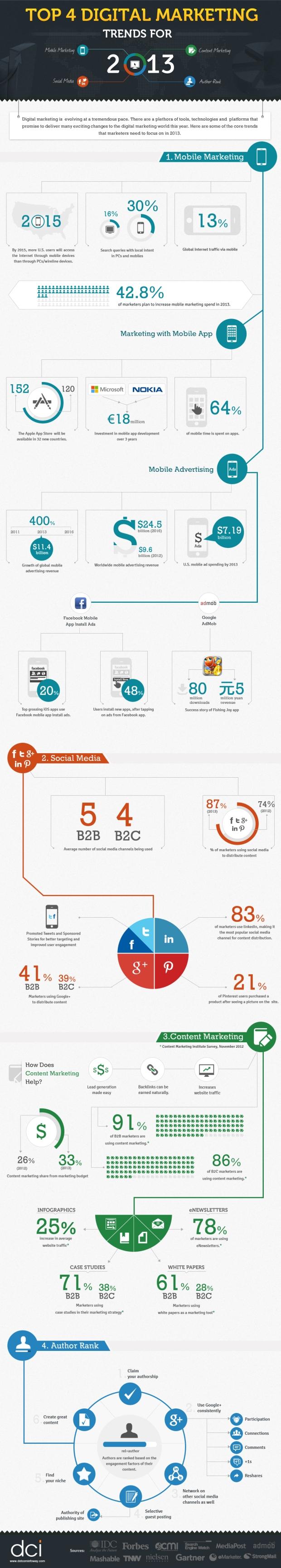 top-4-digital-marketing-trends_5187cc7db178a