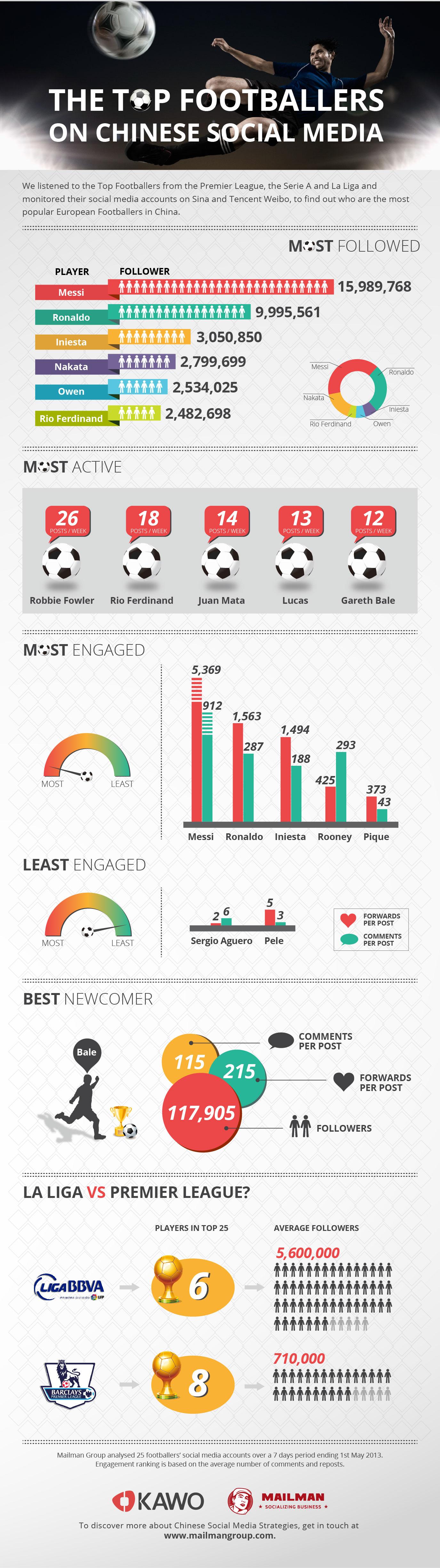 top-footballers-in-chinese-social-media_51871900beee7