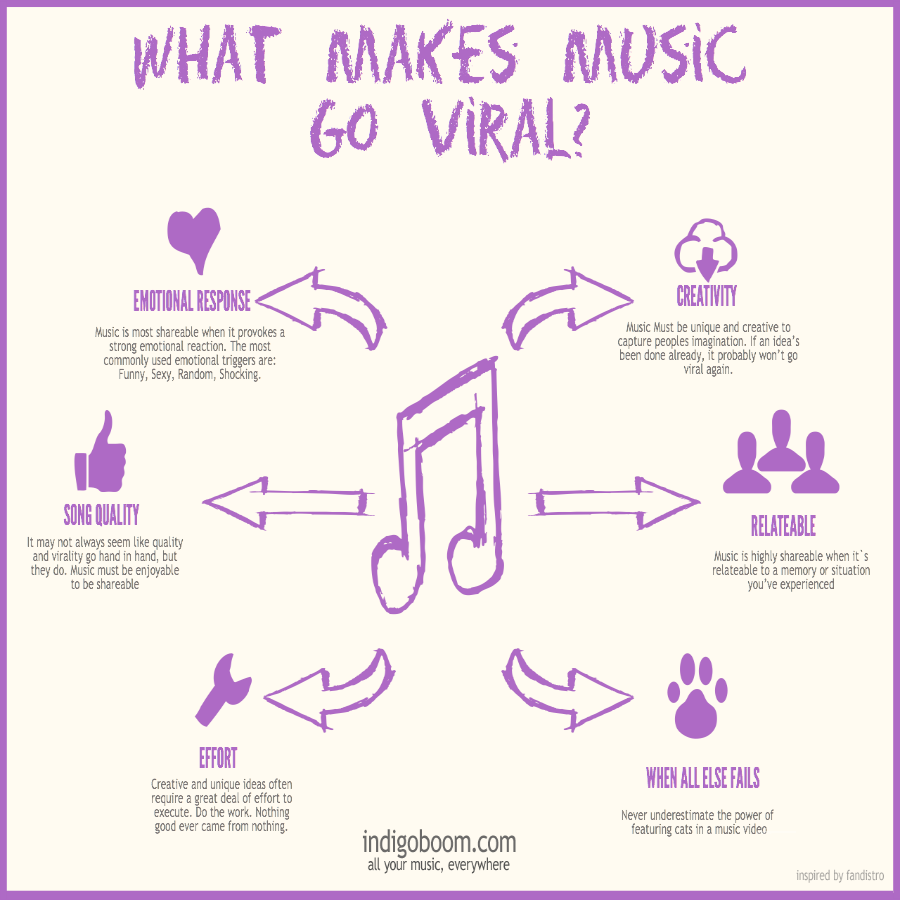 what-makes-music-viral_51838e6042fd3
