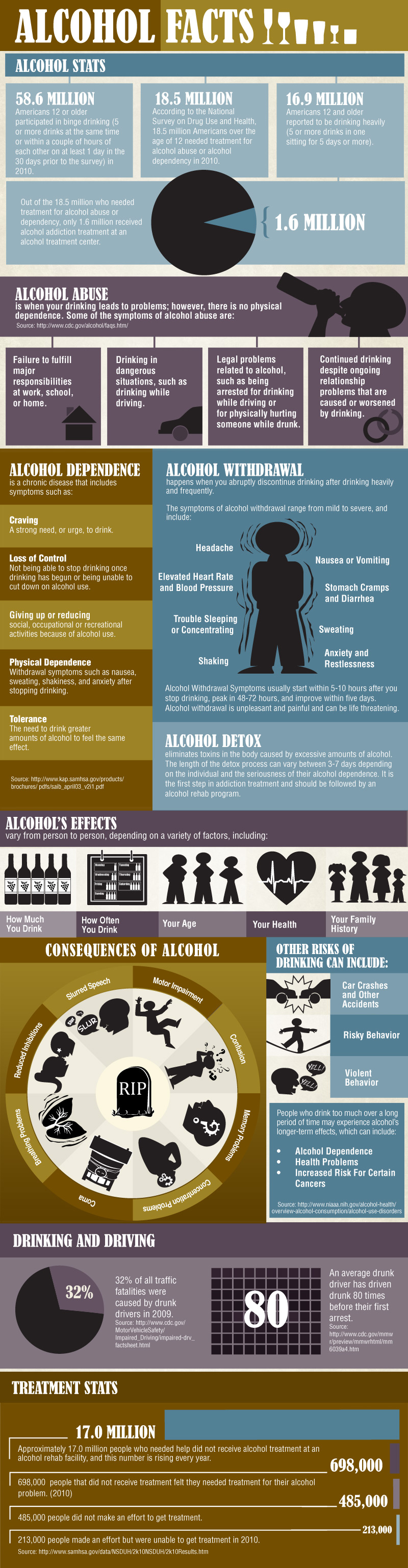 the consequences of alcohol abuse and dependence The social and economic problems of alcohol use not only affect those who drink but also those around them, and society as a whole.