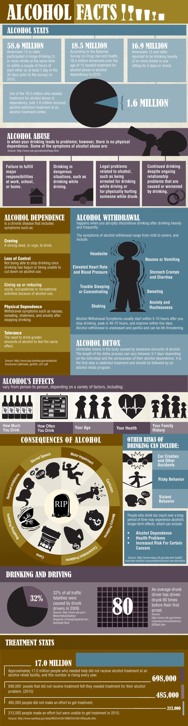 Alcohol Addiction Information
