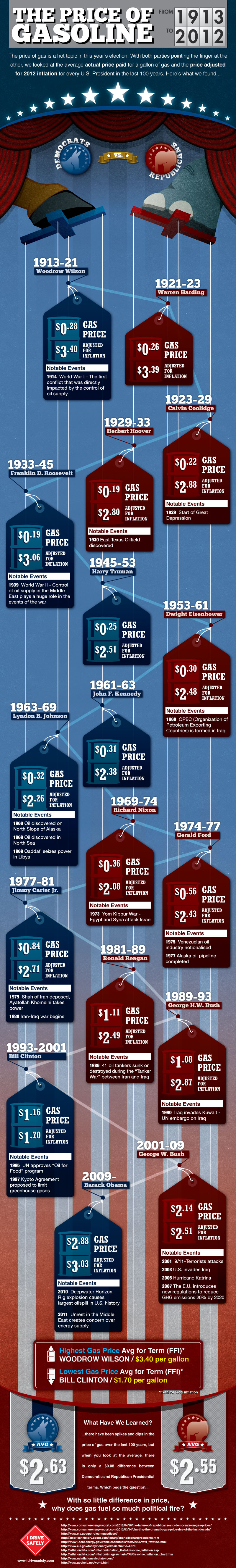 democrats-vs-republicans-gas-prices-of-the-last-100-years_509859ce951c6