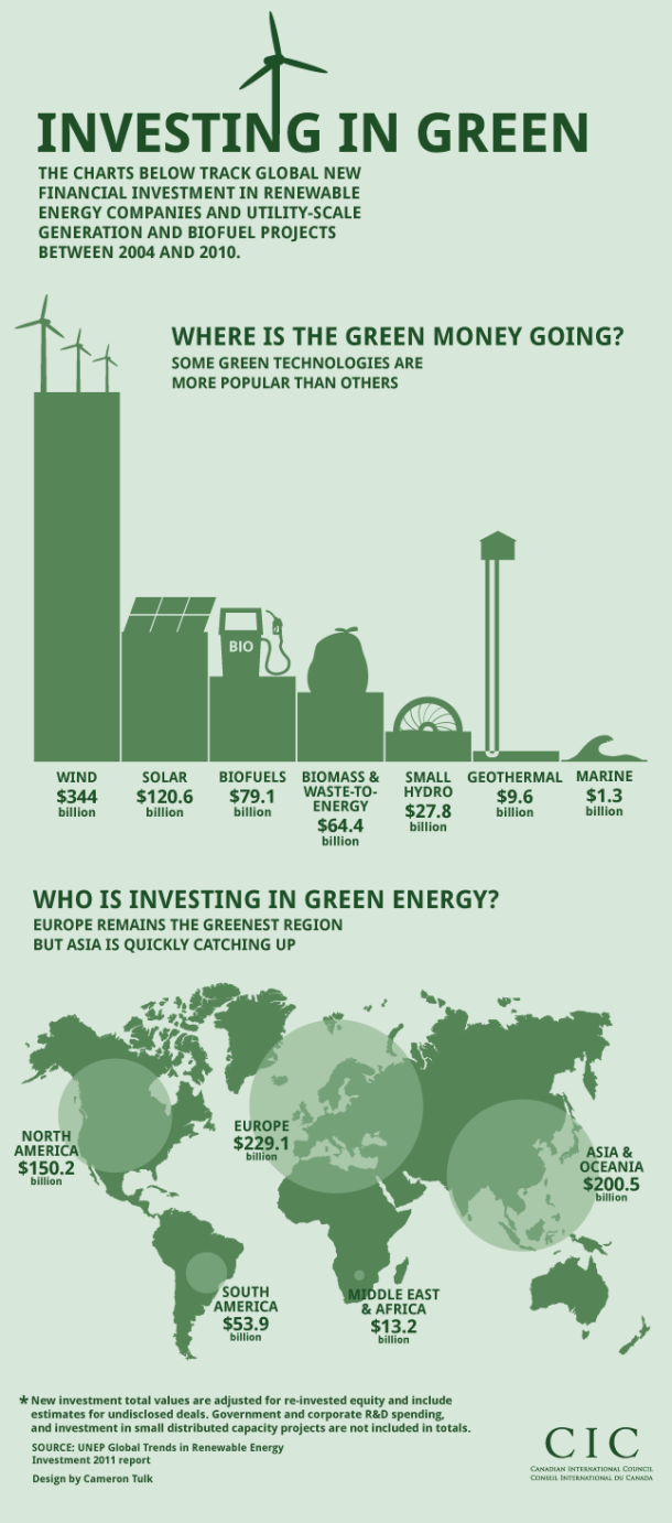 investing-in-green_5097cf5d8a59f