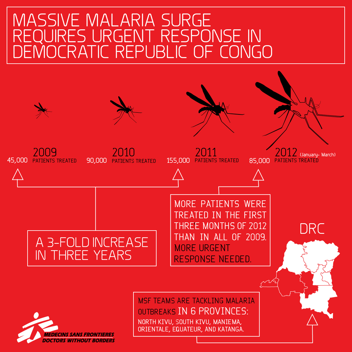 Massive malaria surge requires urgent response in democratic republic