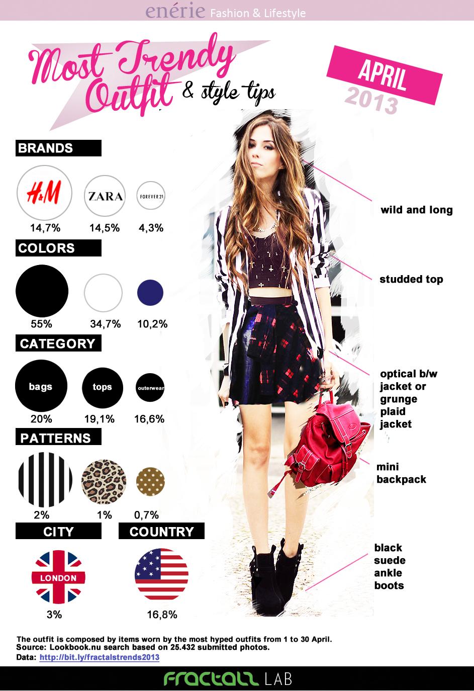 Most Trendy Outfit And Style Tips Infographic Infographic List