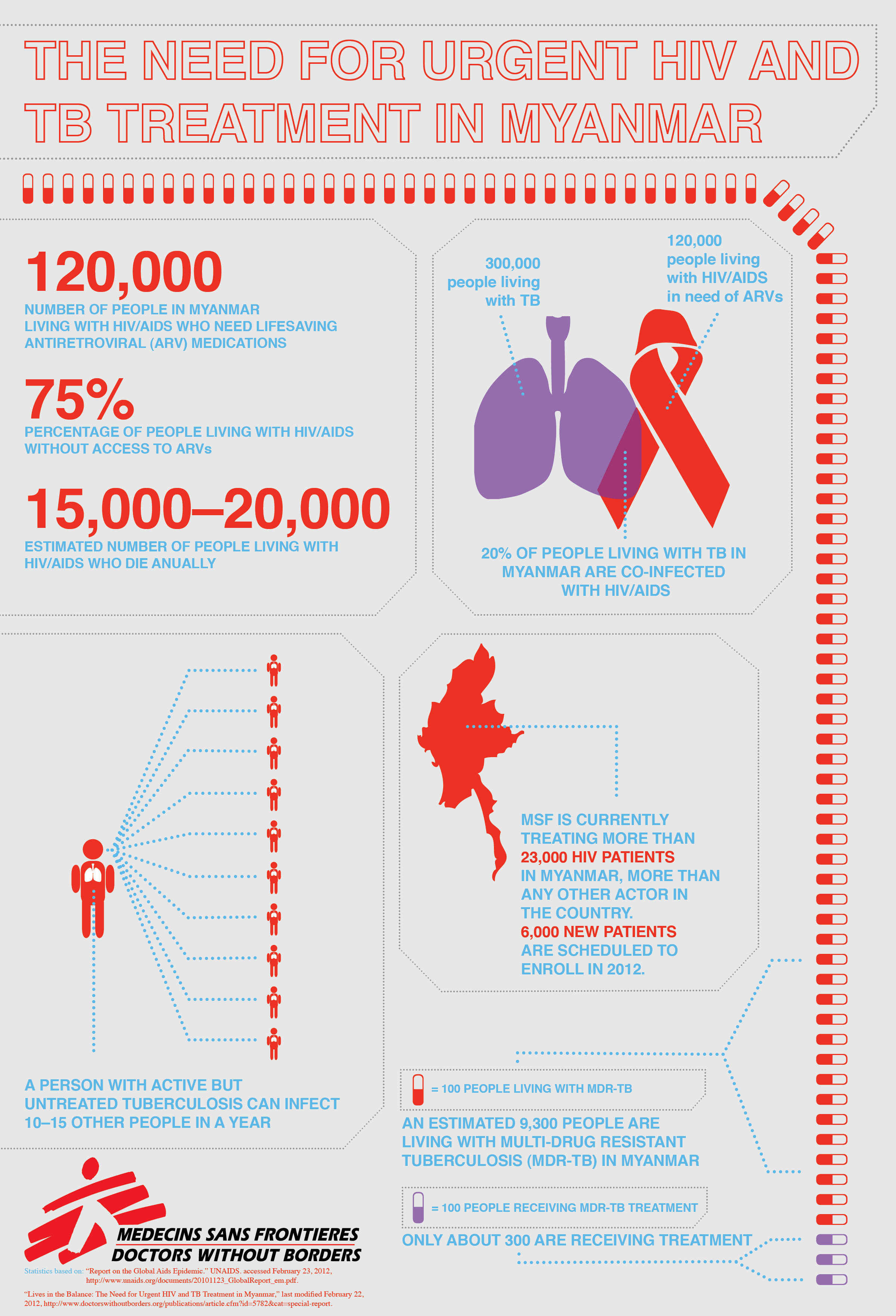 tb-and-hiv-coinfection-in-myanmar_50578e0484f3e