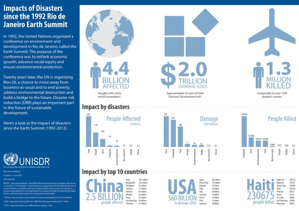 the-impacts-of-disasters-since-the-1992-earth-summit_5092ea46a48bf