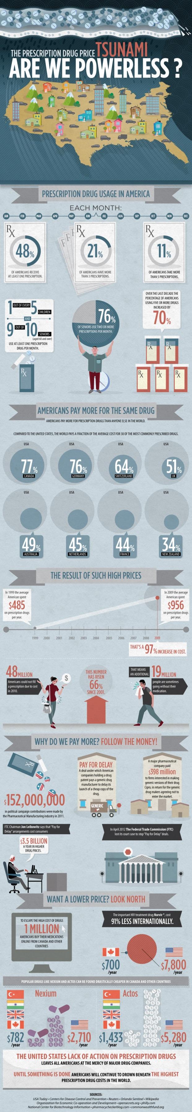 the-prescription-drug-price-tsunami--are-we-powerless_503bccb2cfa91