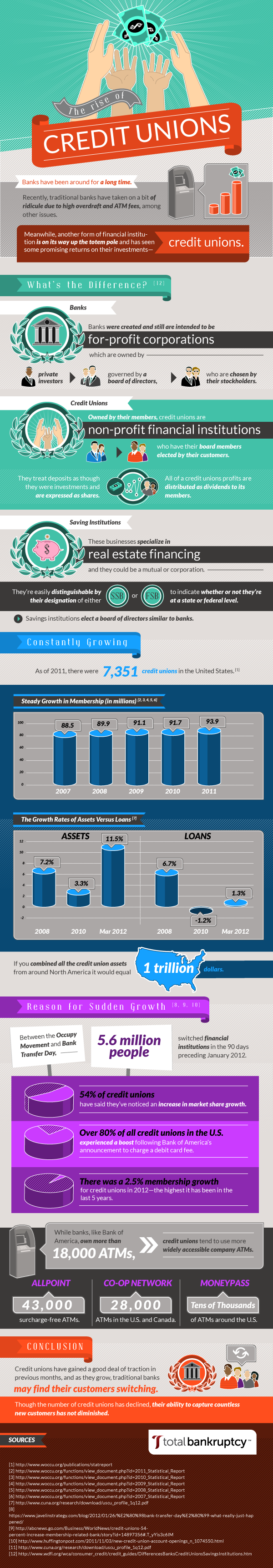 the-rise-of-credit-unions_5097ee0fc50f4