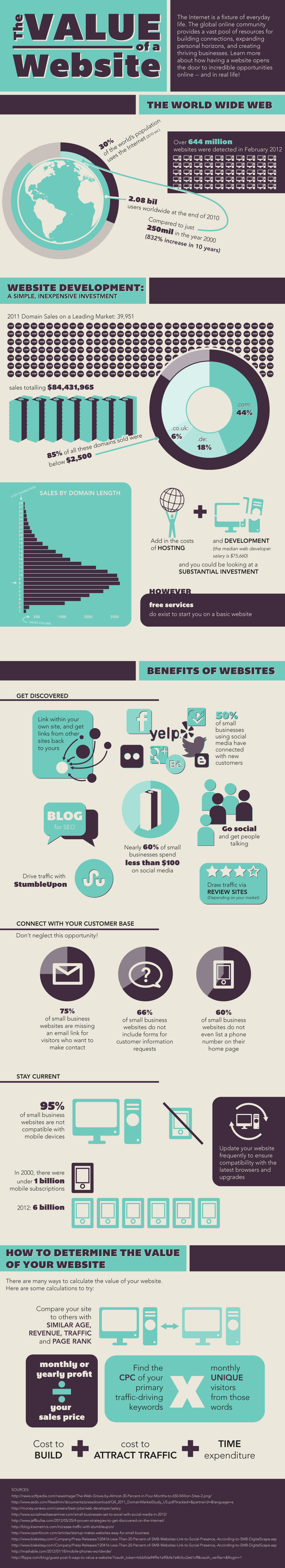 Infographic websites list