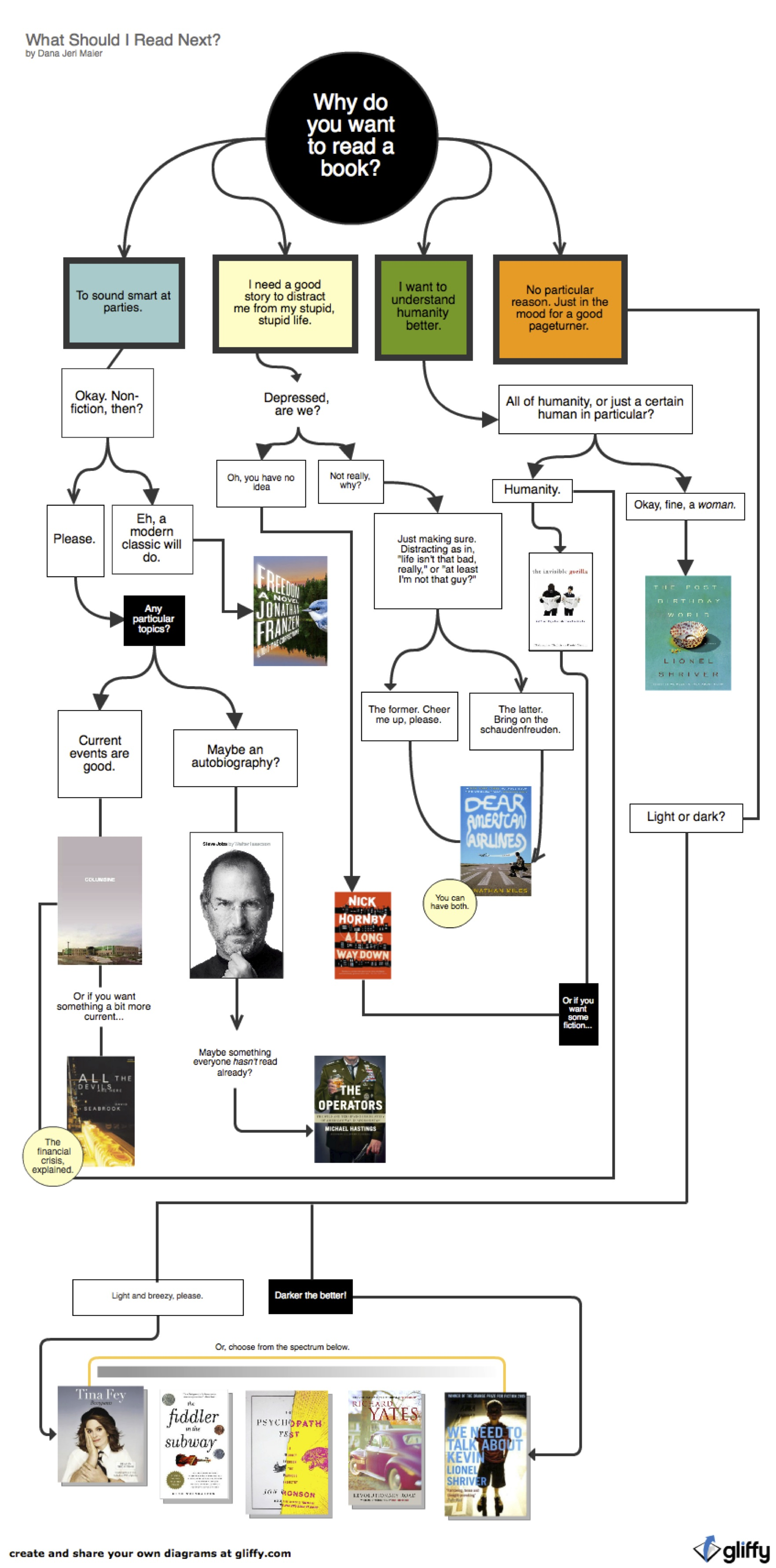 What Should I Do With My Soil: What Should I Read Next? [INFOGRAPHIC]