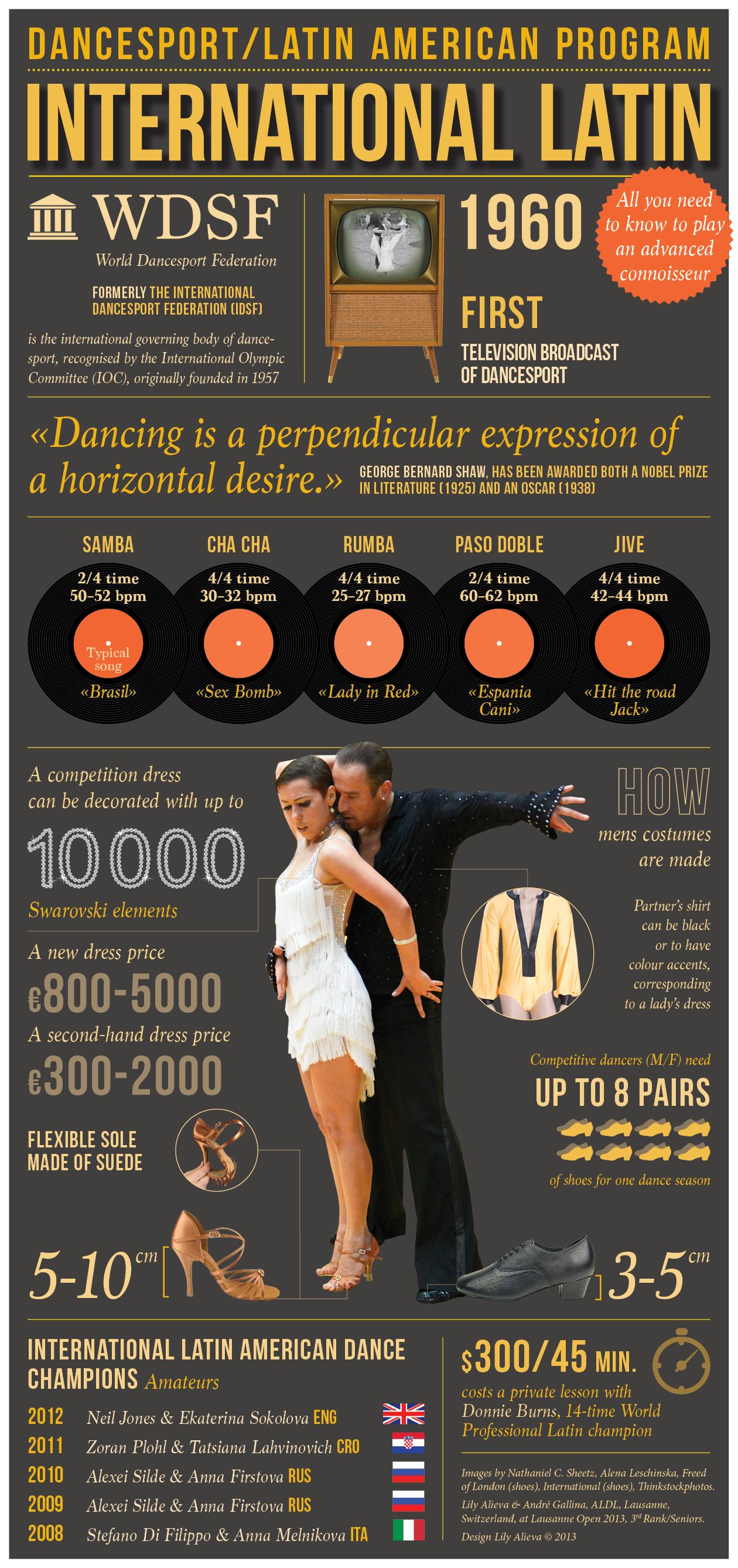 Dance Sport: Latin American Program [INFOGRAPHIC ...