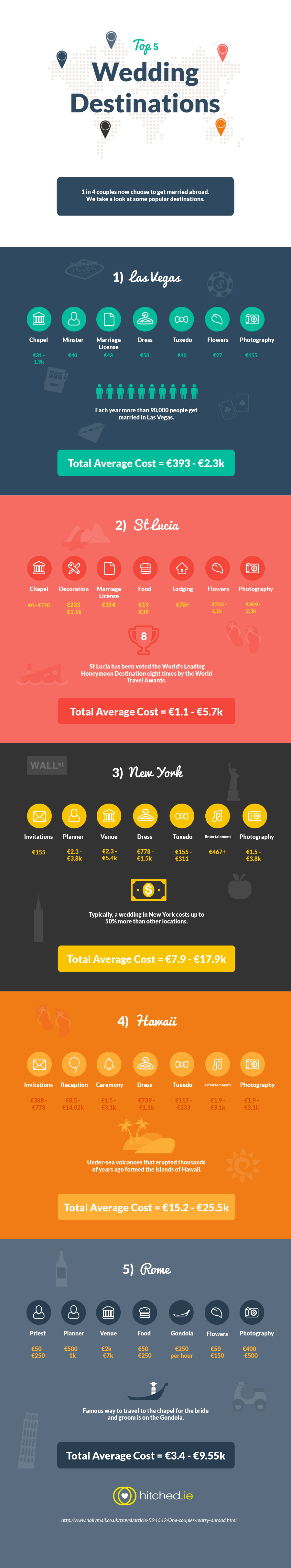 Top 5 Wedding Destinations [INFOGRAPHIC] – Infographic List