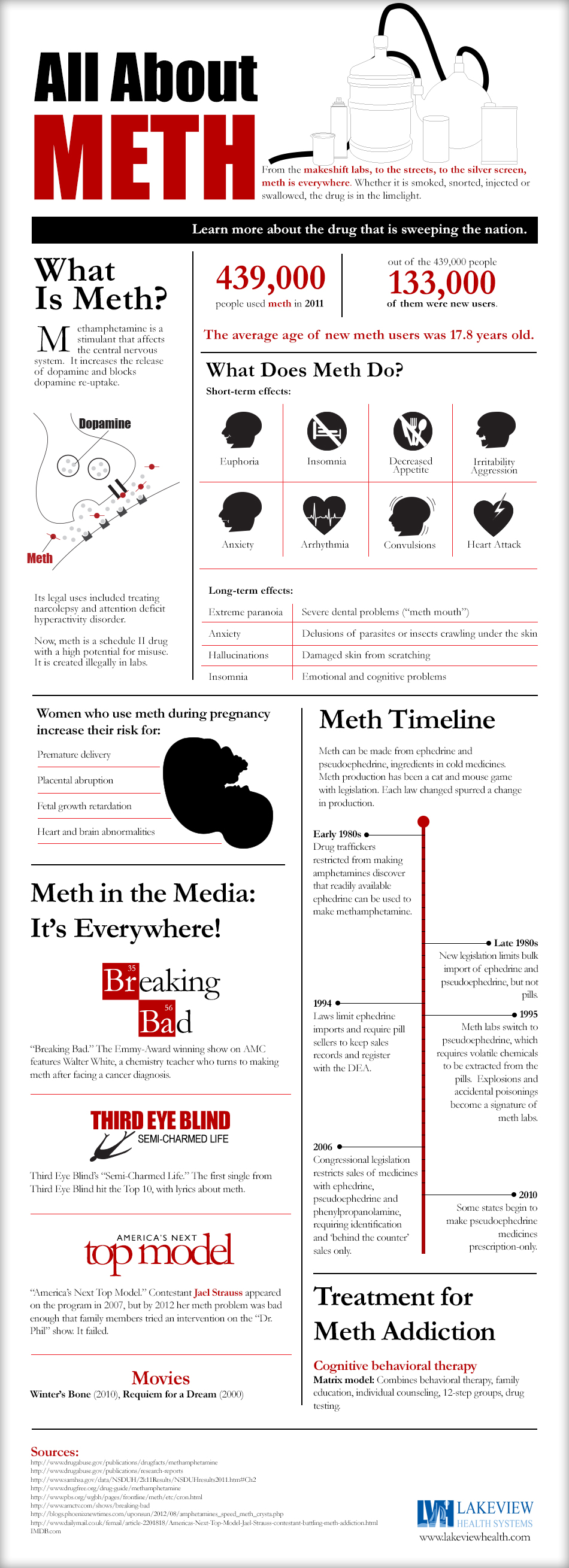 an overview of the medical use of amphetamines and the methamphetamines Methamphetamine urine toxicology: which includes both amphetamines and methamphetamines results from the 2011 national survey on drug use and health: summary.