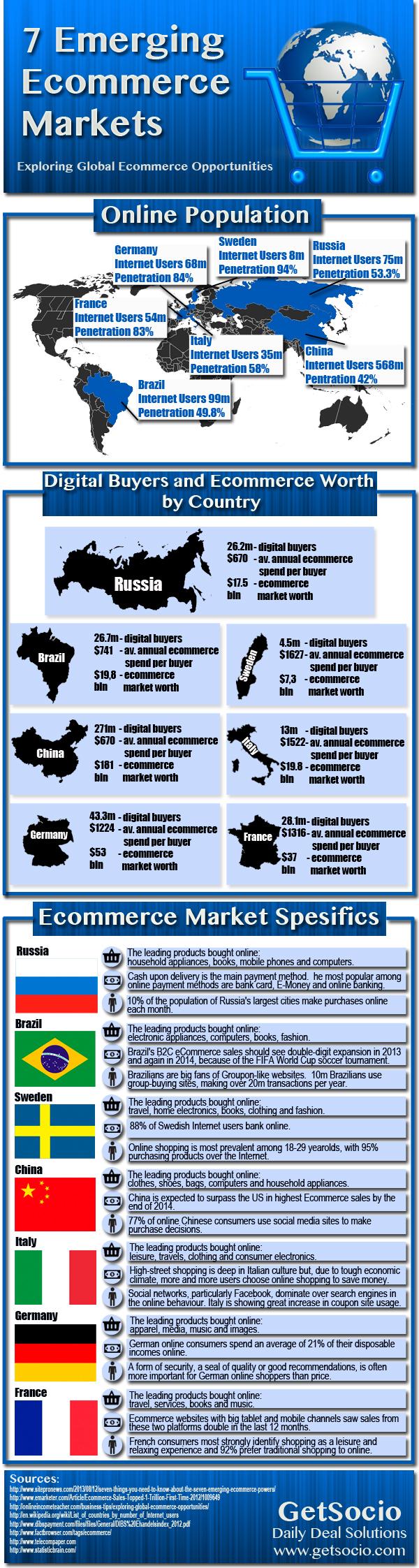 7-emerging-ecommerce-markets_52136ded46536