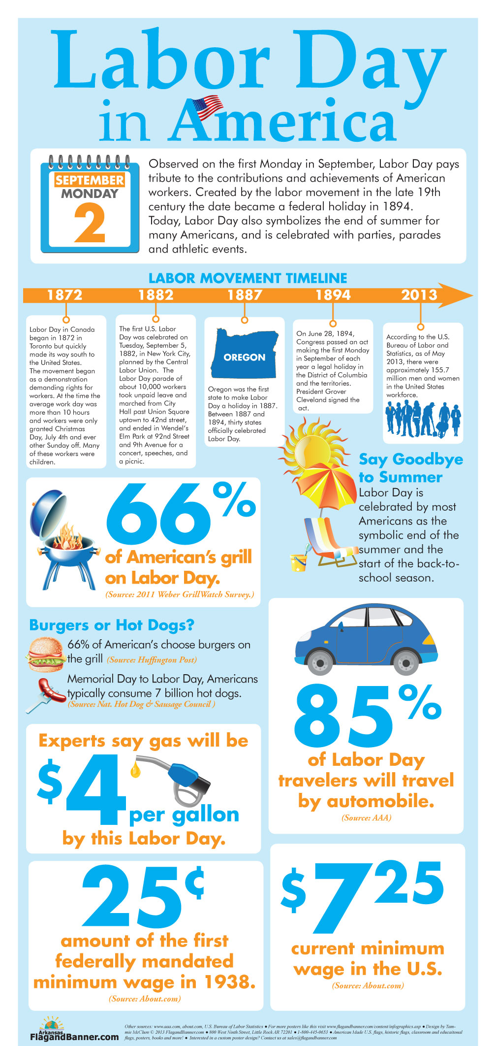 Labor day in america infographic infographic list for Interesting fact about america